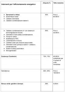 ecobonus aliquote
