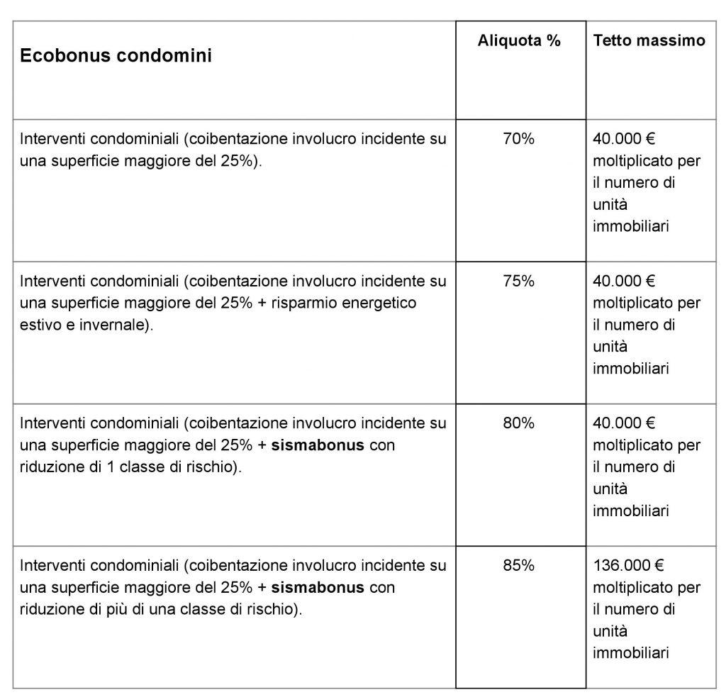 ecobonus condomini aliquote